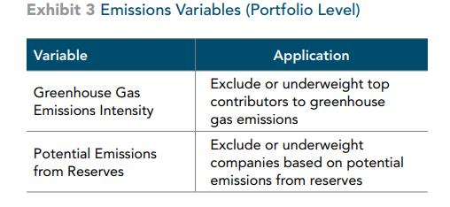 emissions variables
