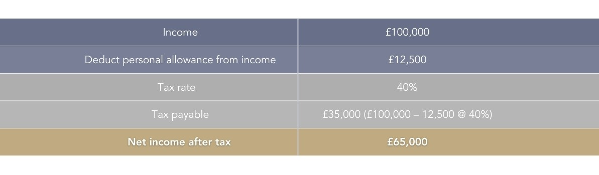 income tax on pension