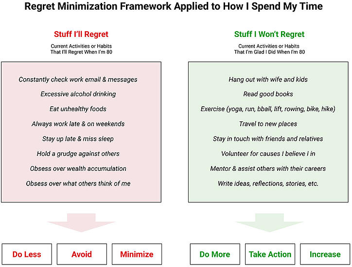 regret-minimization-framework-time