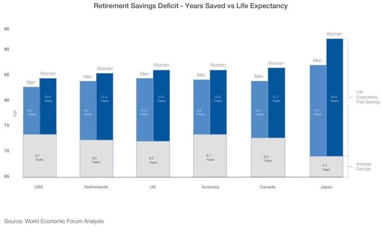 retirement savings deficit