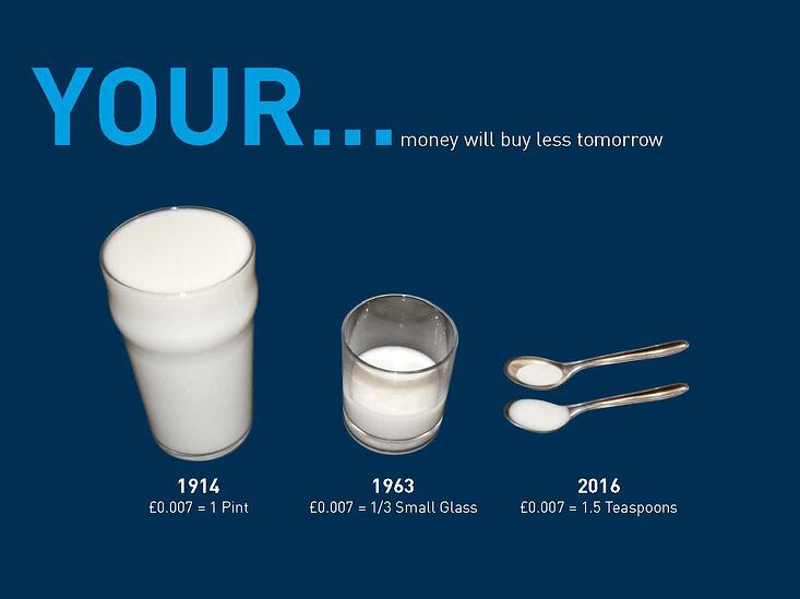 Your money will buy you less over time