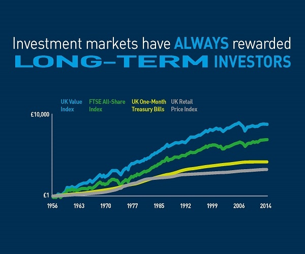 Investment markets have always rewarded long-term investors
