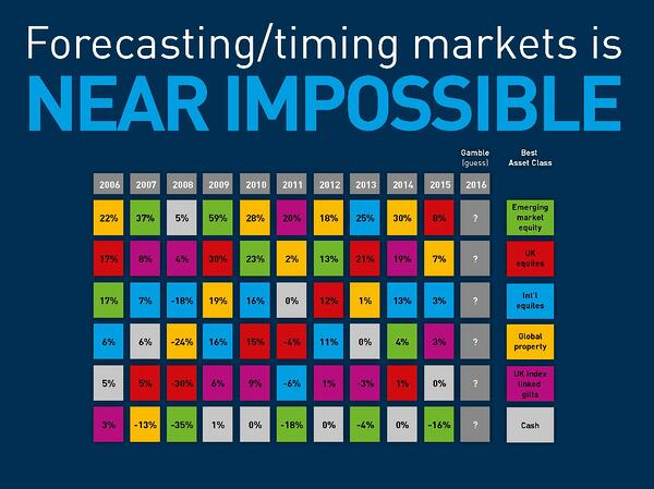 Timing marketing is near impossible