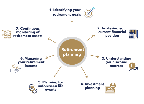 steps in retirement planning