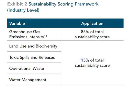 sustainability scoring framework