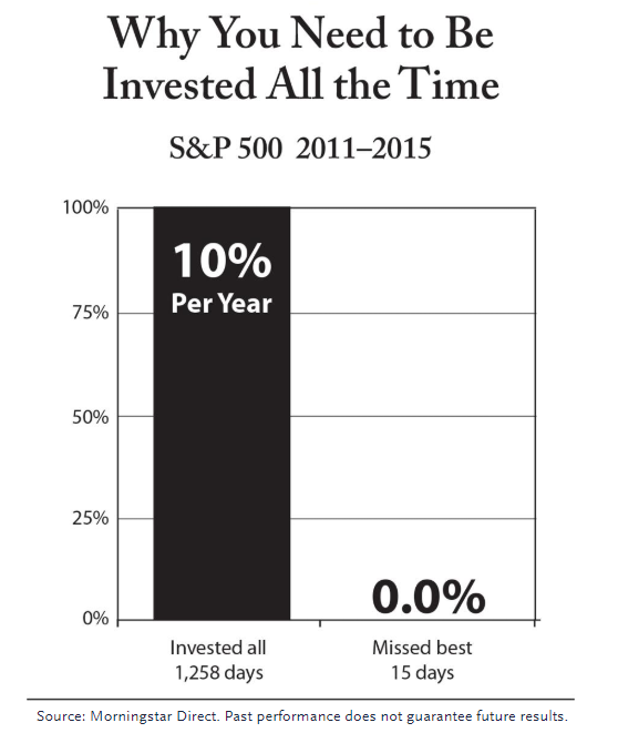 why you need to be invested all the time sp500_final