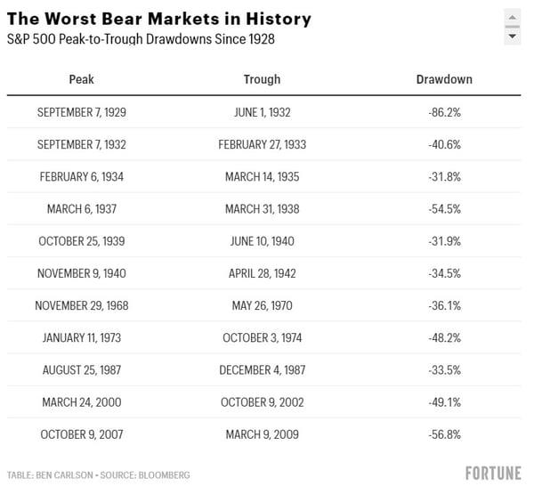 worst bear markets in history