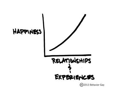 Happiness vs Relationships and Experiences