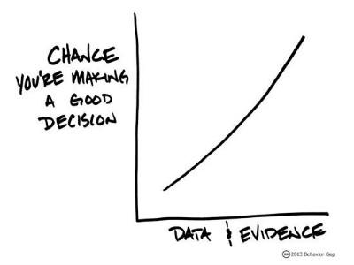 FAQ8-evidence-based-investing