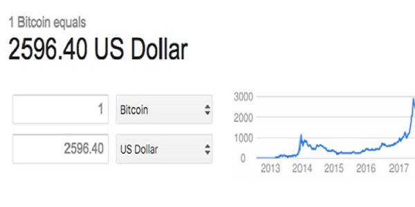 Bitcoin value in US dollars to understand if its worth adding to your investment portfolio