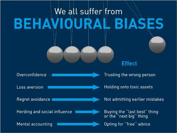 Behavioural bias when investing