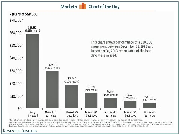 Returns of S&P 500