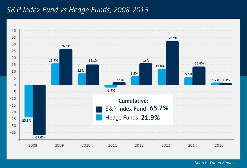 S&P 500 versus hedge funds