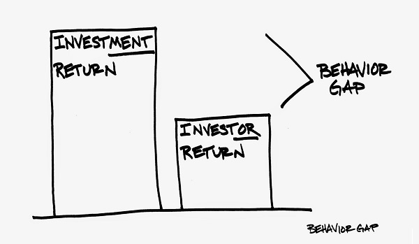 Behavior Gap Investment Return