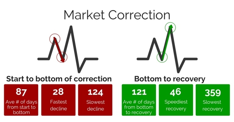 Market Correction
