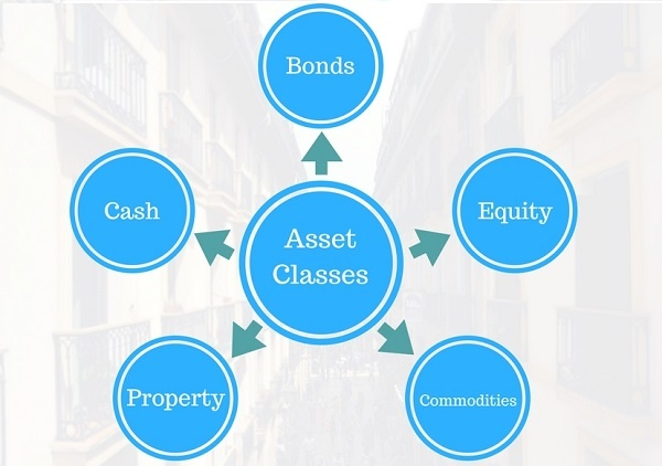 Different Asset Classes