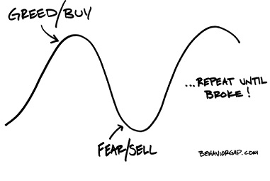 Why market timing doesn't work
