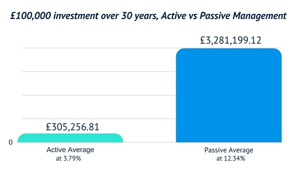 active-vs-passive-2-ways-to-invest-bg.jpg