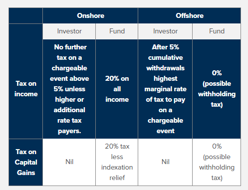 Comparative tax treatment of onshore versus offshore bonds