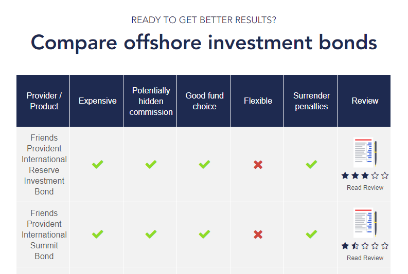 Offshore Investment Bonds reviews
