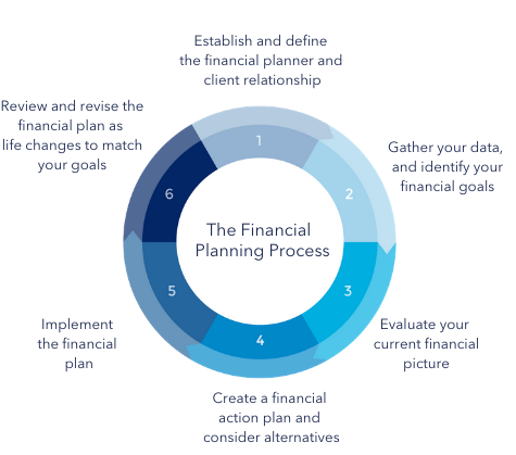 The Financial planning process edited