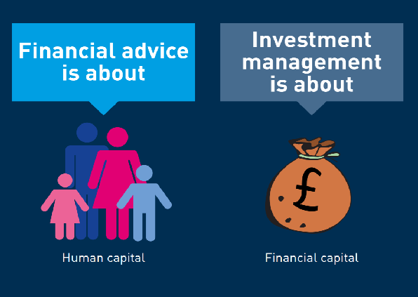 Image depicting what financial advice and Investment management is about
