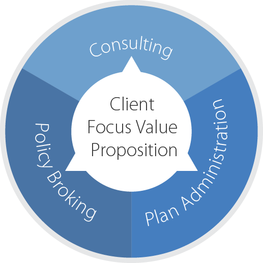 Health & Protection - Client Focus Value Proposition