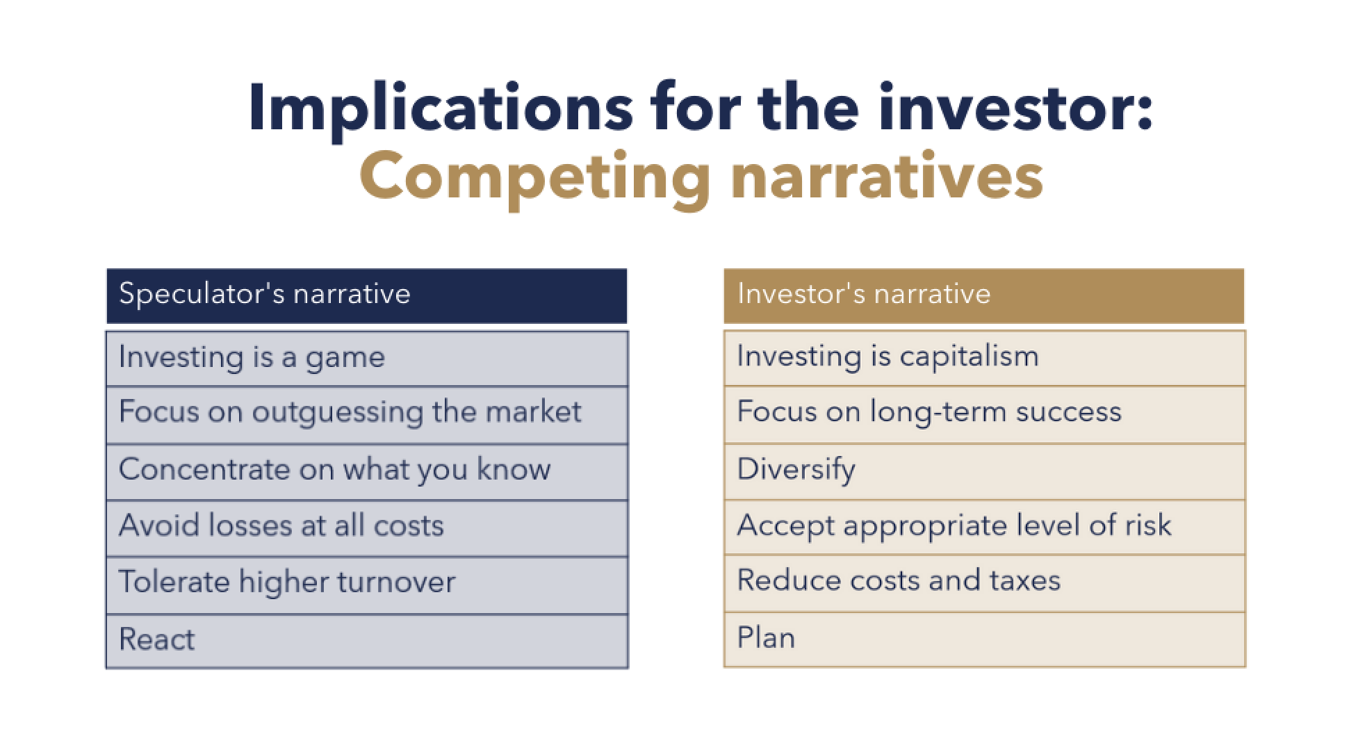 Implications for the investor