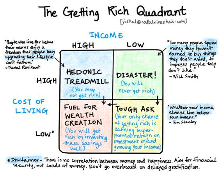 The getting rich quadrant