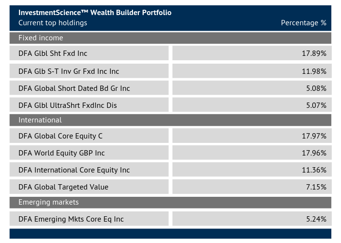 Wealth Builder Portfolio
