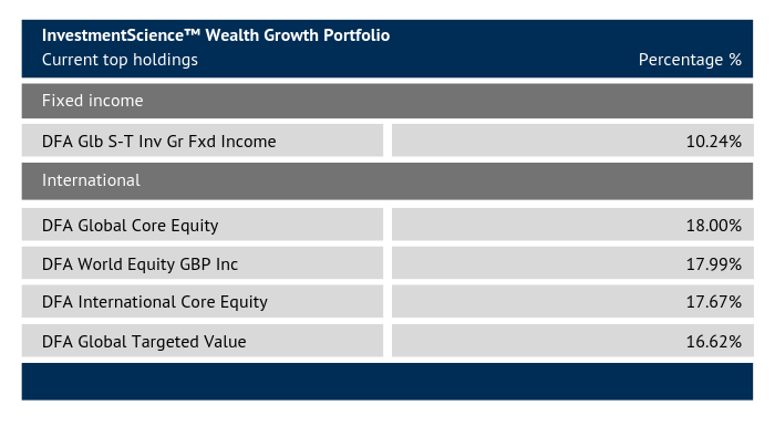 Wealth growth Portfolio